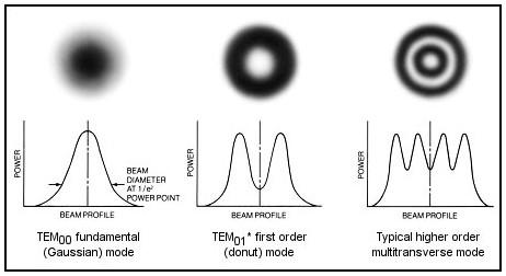 Laser Transversalmode