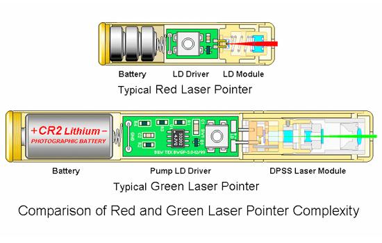 Laserpointer Struktur